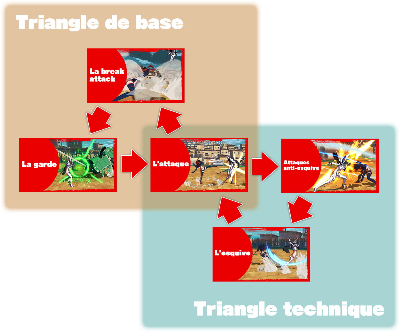 Triangle de base / Triangle technique