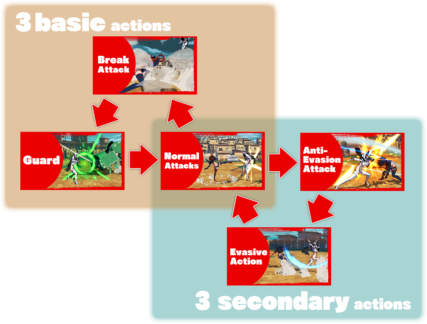 3 basic actions / 3 secondary actions